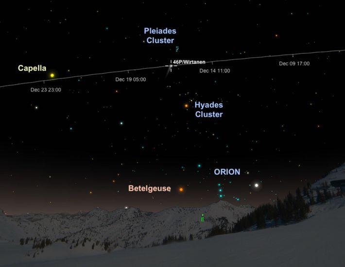 Der Komet 46P/Wirtanen wird bei seinem geringsten Abstand zur Sonne im Sternbild Stier erscheinen.