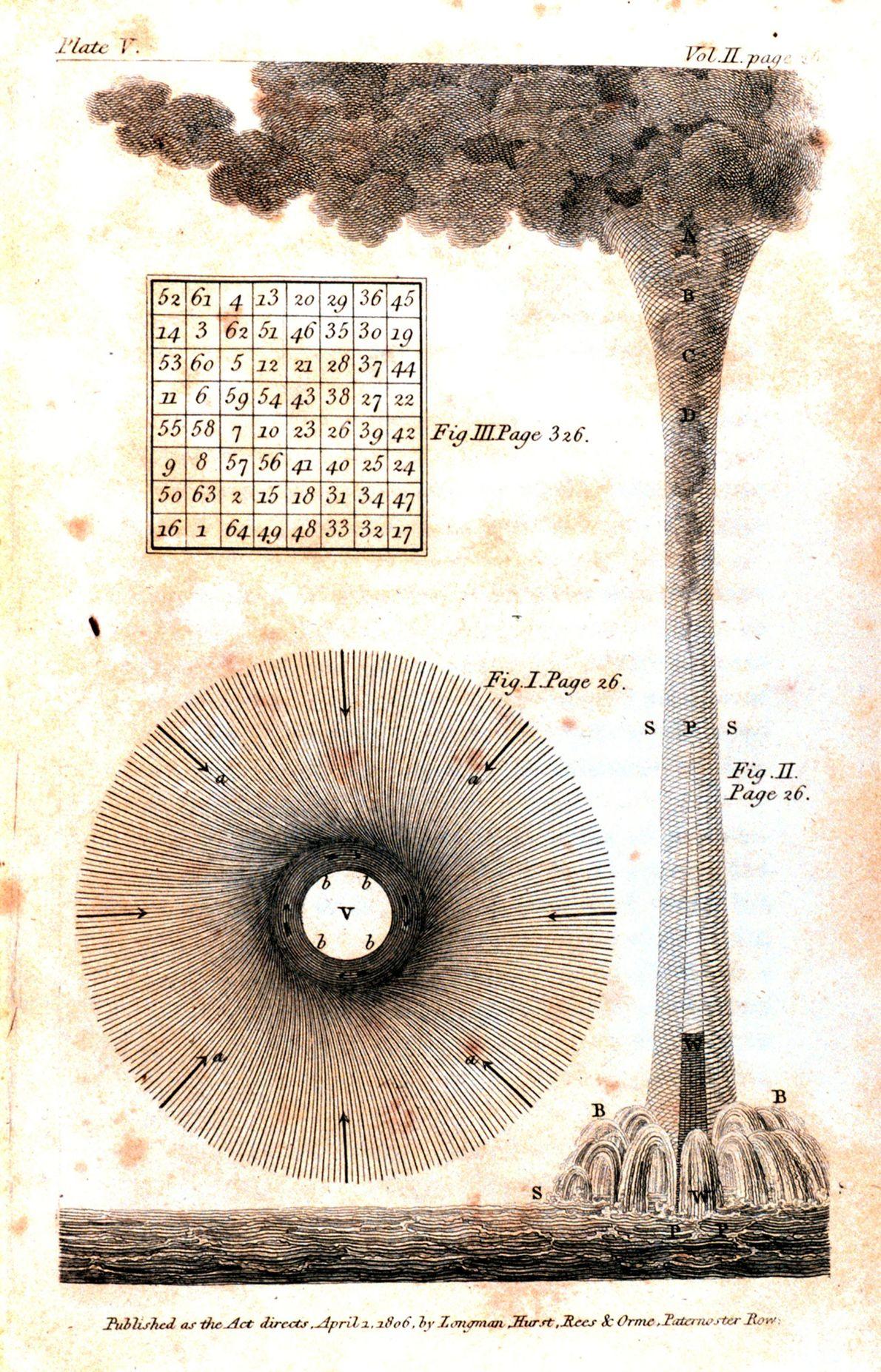Benjamin Franklin zeichnete diese Skizze einer Wasserhose. Später jagte er zu Pferd einem Wirbelsturm hinterher, um ...