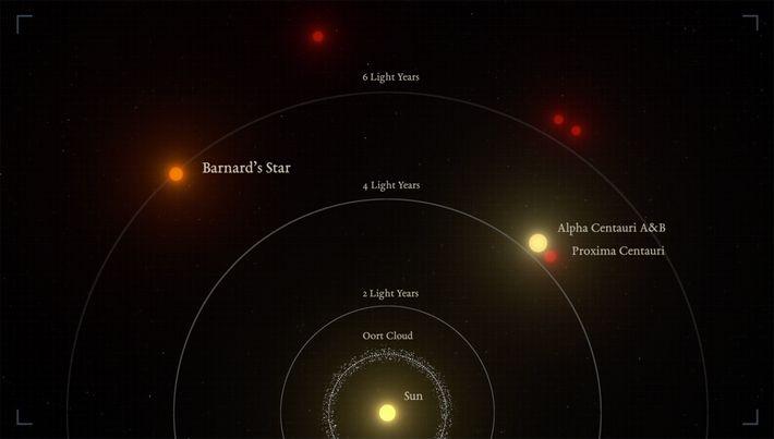 Illustration zeigt den relativen Abstand von Barnards Pfeilstern und dem Alpha-Centauri-System zu unserer Sonne