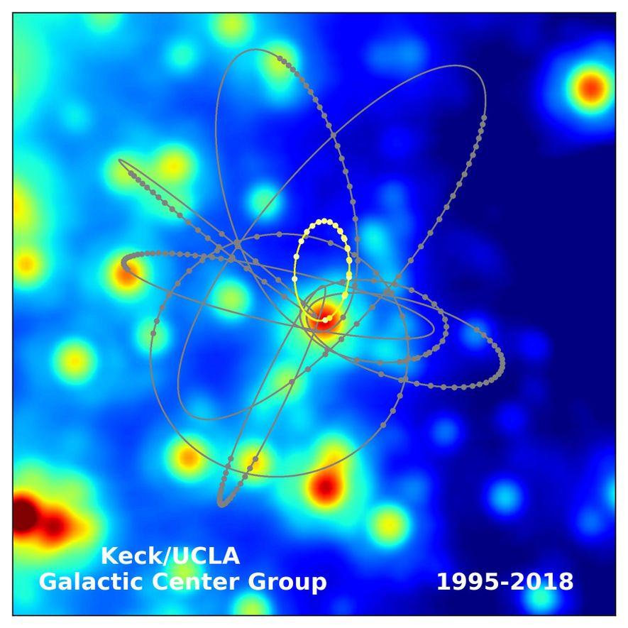 In diesem Diagramm werden die Umlaufbahnen verschiedener Sterne um Sgr A* ersichtlich. Der Orbit des Sterns ...