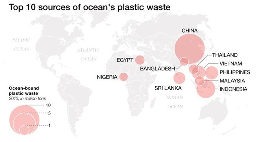 Die Grafik zeigt, von welchen Ländern aus jährlich der meiste Müll ins Meer gelangt. Dabei wird ...