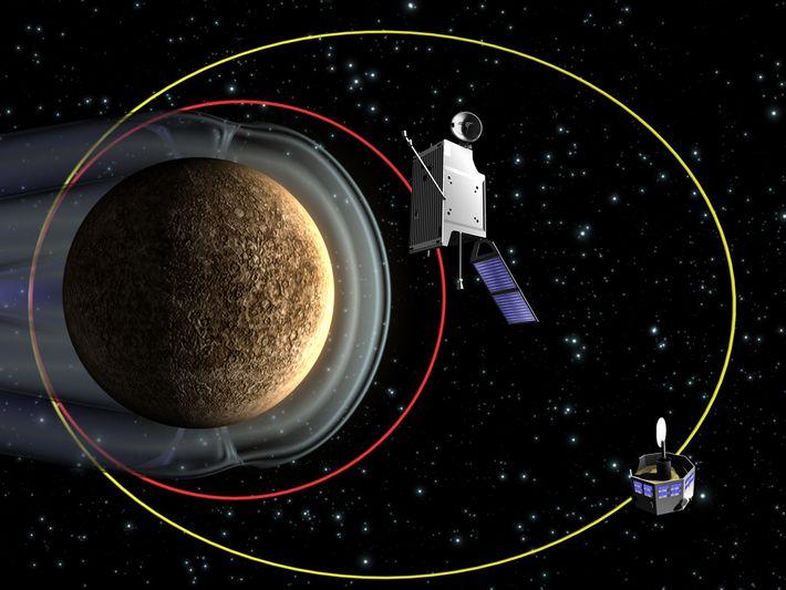 Grafische Simulation der elliptischen, polaren Umlaufbahnen der beiden BepiColombo-Teilsonden. Der Mercury Planetary Orbiter (MPO) kreist näher ...
