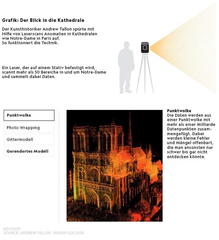 Laserscan Methode Notre-Dame