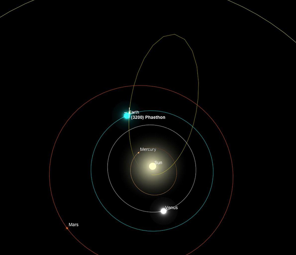 Sein Orbit führt 3200 Phaeton näher an der Sonne vorbei als jeden anderen bekannten Asteroiden.