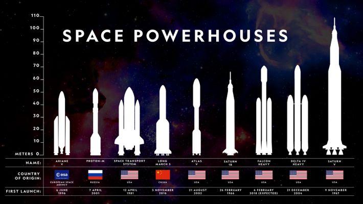 Die Falcon Heavy von SpaceX im Vergleich mit ein paar anderen Raketen, die erfolgreich Fracht und ...