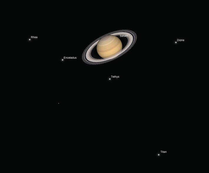 Positionen der fünf Saturnmonde relativ zum Planeten