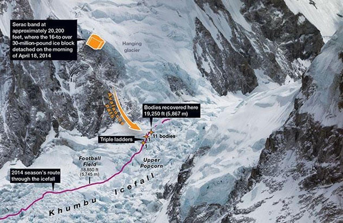 Tod am Himalaya