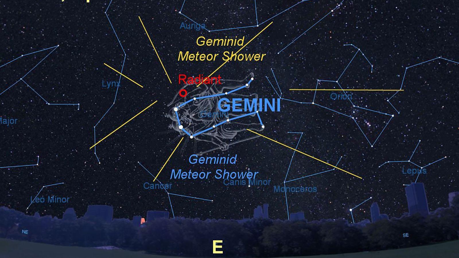 Der Radiant der Geminiden liegt im Sternbild Zwillinge (lat. Gemini).