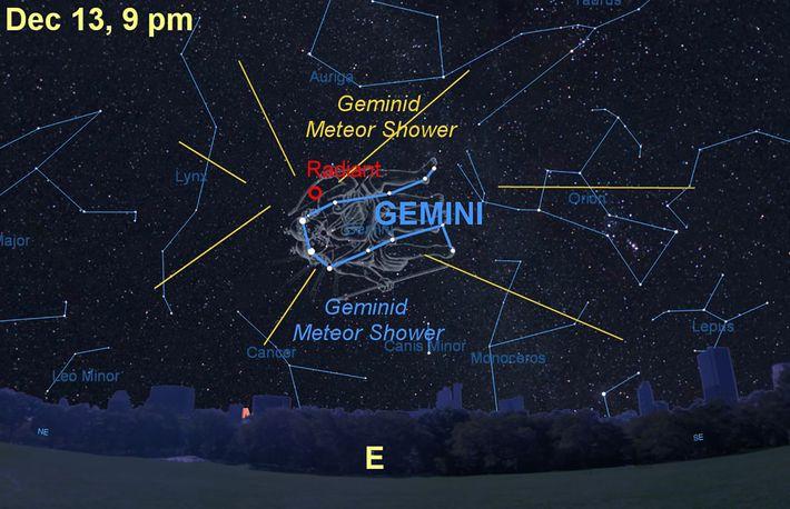 Der jährliche Meteorstrom der Geminiden hat seinen Radianten im Sternbild Zwillinge.