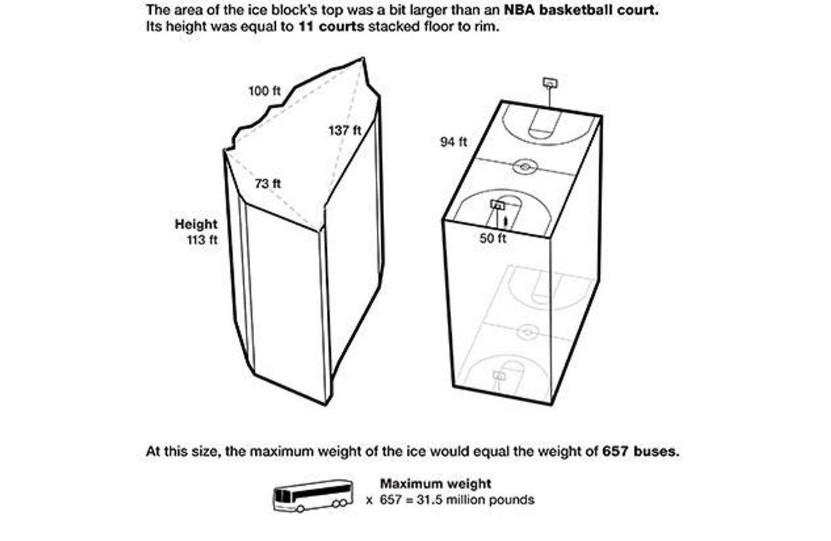 So groß wie ein Basketballfeld, so schwer wie 657 Reisebusse und 34,5 Meter hoch: Dieser Eisblock …