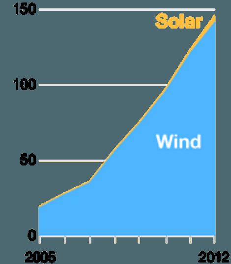 Die fünf führenden Länder in der Nettostromerzeugung aus Solar- und Windenergie 2005-2012, in Mrd. Kilowattstunden