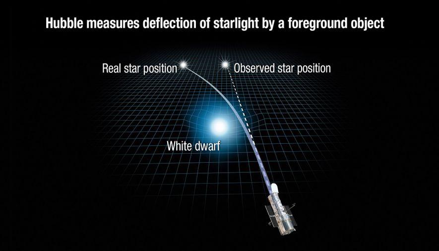 Diese Illustration zeigt, wie die Gravitation eines weißen Zwergs den Raum krümmt und damit auch das ...