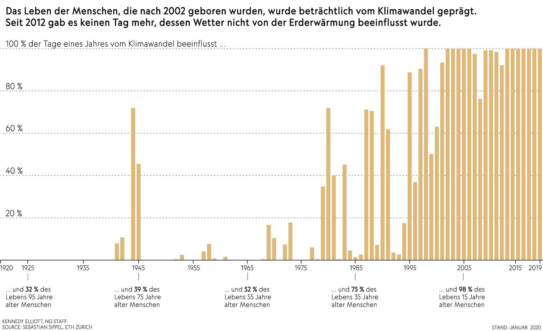 Grafik Klimawandel