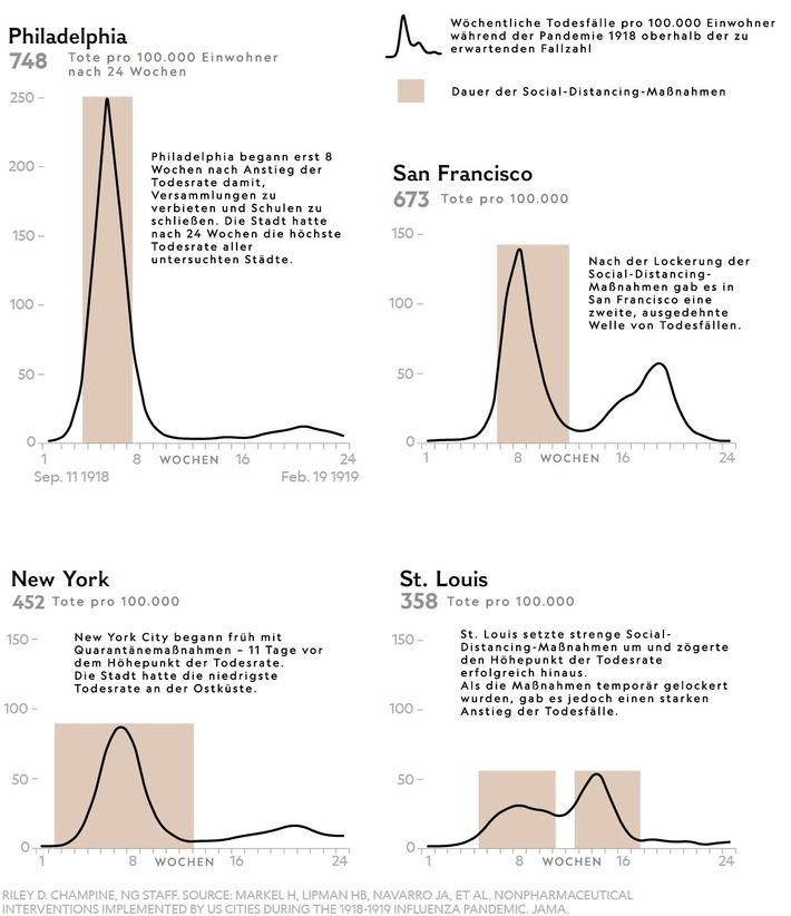 Grafik: Todesfälle Spanische Grippe