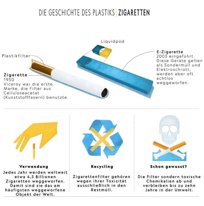 Die Geschichte des Plastiks: Zigaretten